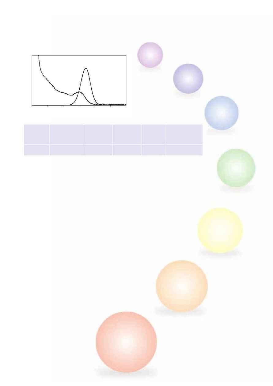 Nanoco Technologies - Nano Dot 480