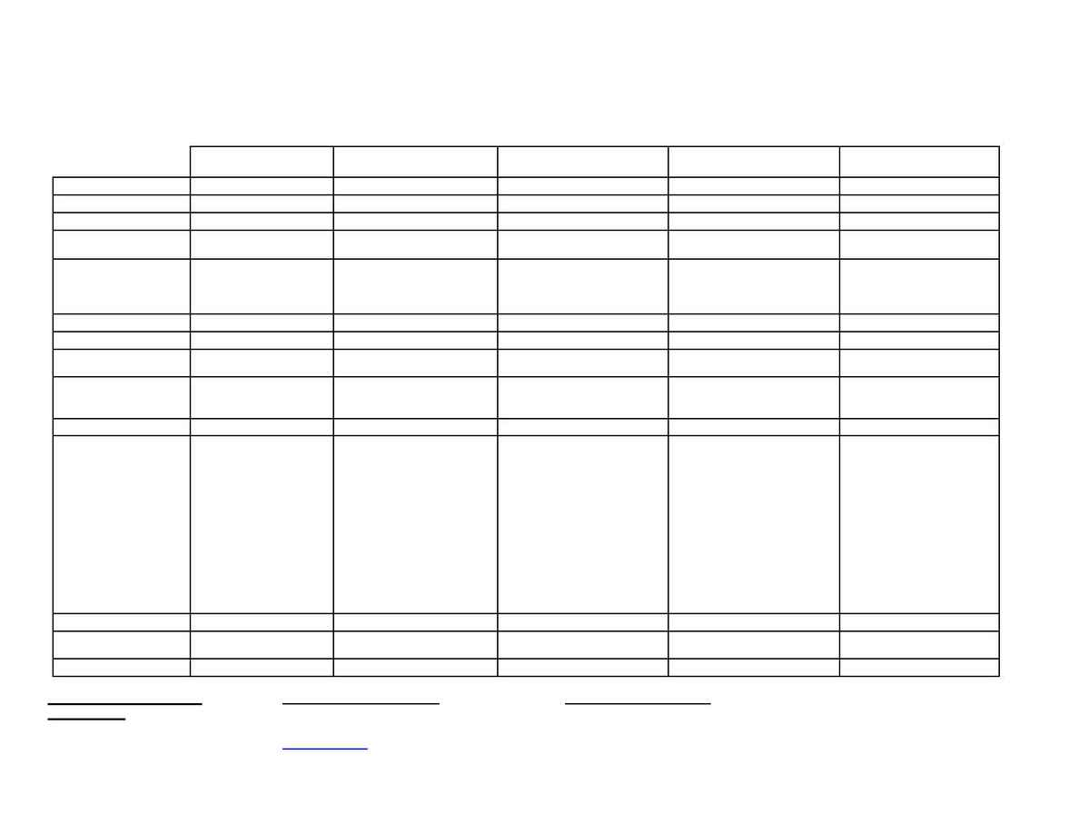 Biosis - vendor chart zr