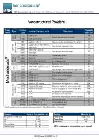 MBN Nanomaterialia - Powders